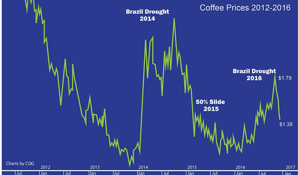 STiR-i6-2016-volatility-chart.jpg