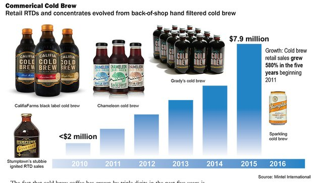Commercial Cold Brew