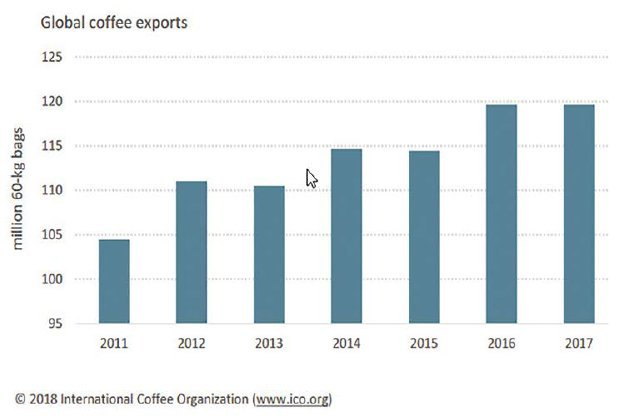 Coffee Prices End Year Low