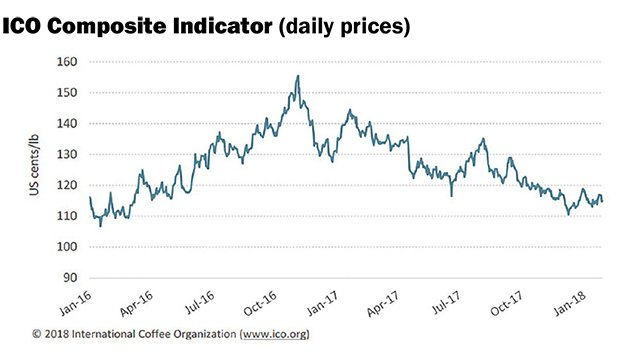 Coffee Trade Tranquility