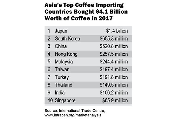 Asia Accelerates