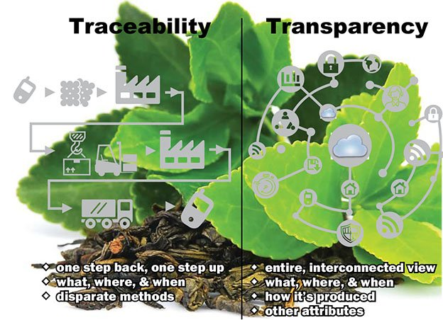 Traceability Tools