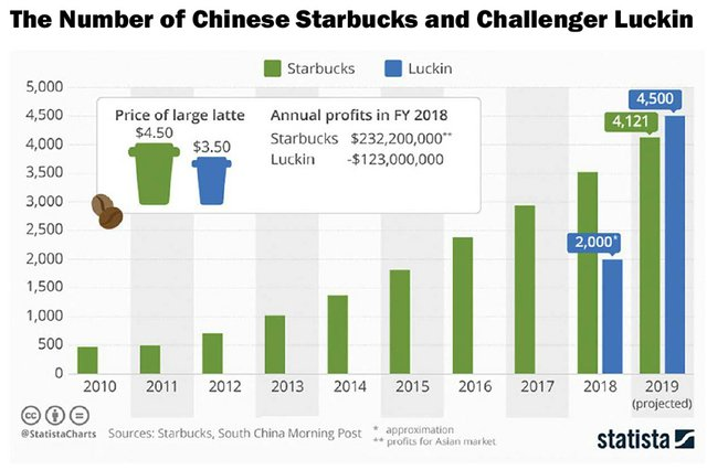Starbucks vs China's Luckin Coffee