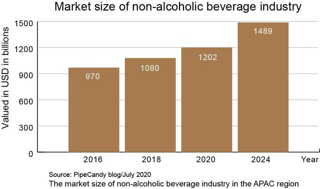 Market size of non-alcoholic beverage industry.jpg
