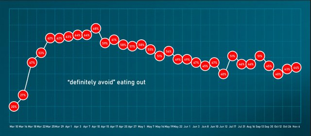 CHART-Datassential-Definitely Avoid Dining Out.png