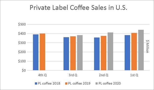 Newsletter-624x366-PrivateLabel-SalesGraph.jpg
