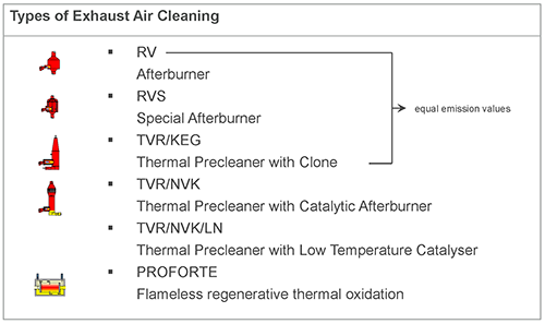 15i3_FEA_ClearnBurn2_Exhaust Gas Treatment STiR_500.png