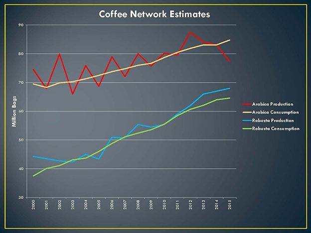 Modern Coffee Trading